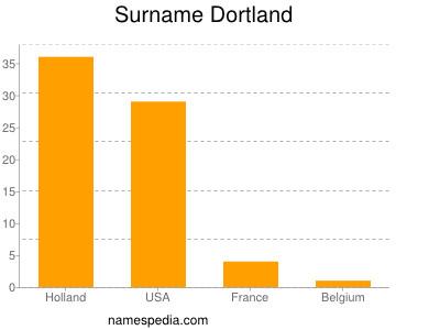 Surname Dortland