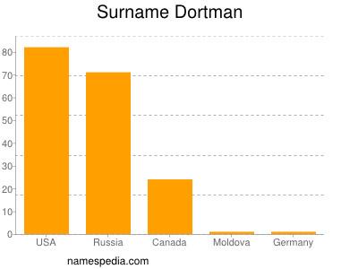 Surname Dortman