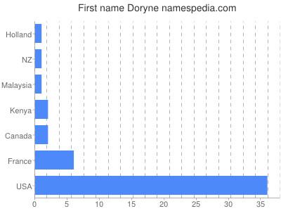 Given name Doryne