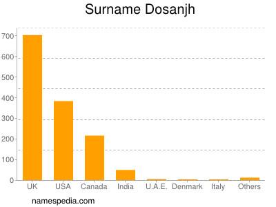 Surname Dosanjh