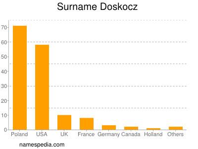 Surname Doskocz