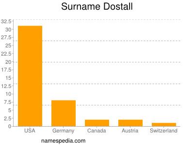 Surname Dostall