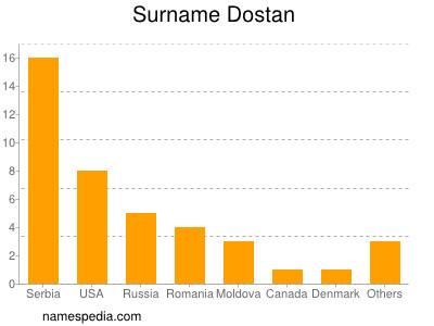 Surname Dostan