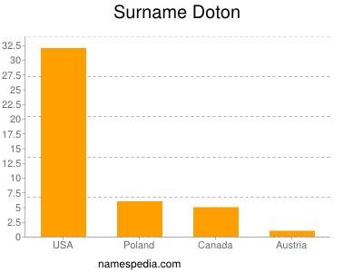 Surname Doton