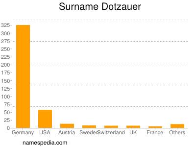 Surname Dotzauer