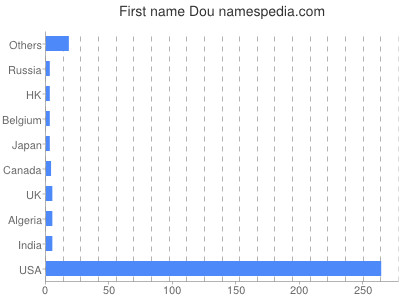 Given name Dou