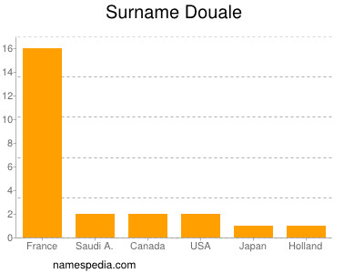 Surname Douale