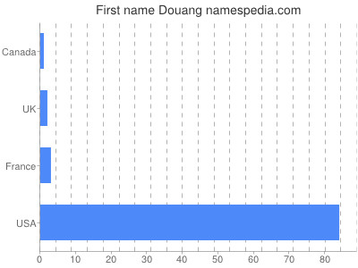 Given name Douang