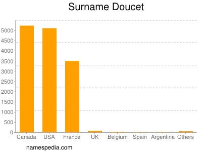 Surname Doucet