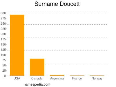 Surname Doucett