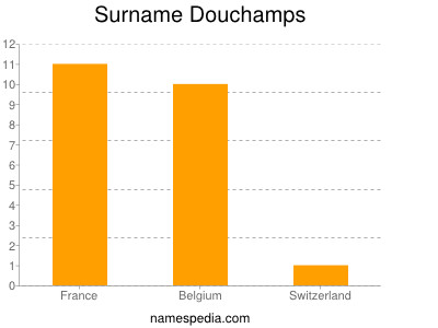 Surname Douchamps