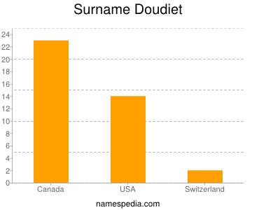 Surname Doudiet