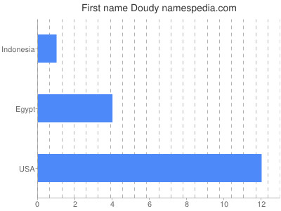 Given name Doudy