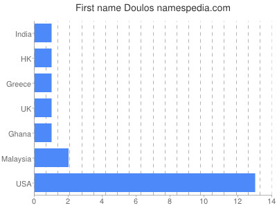 Given name Doulos