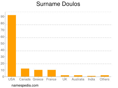 Surname Doulos