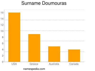 Surname Doumouras