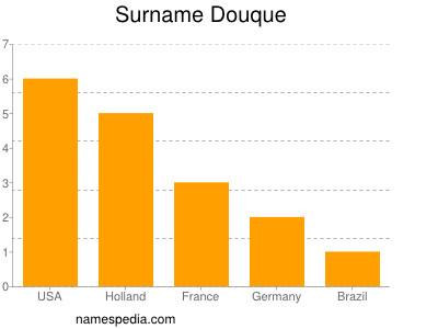 Surname Douque