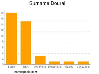 Surname Doural