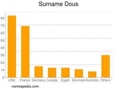 Surname Dous