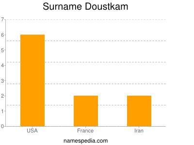 Surname Doustkam