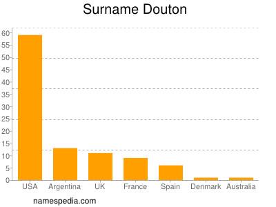 Surname Douton