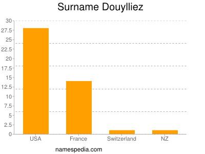 Surname Douylliez