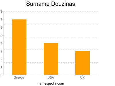 Surname Douzinas