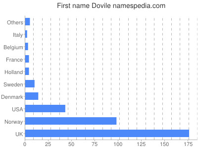 Given name Dovile