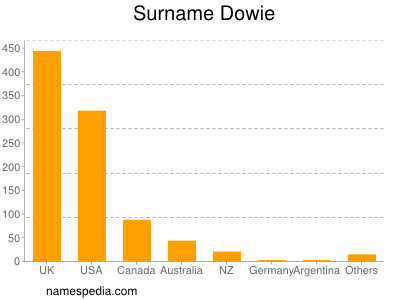 Surname Dowie
