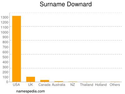 Surname Downard