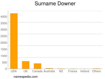 Surname Downer
