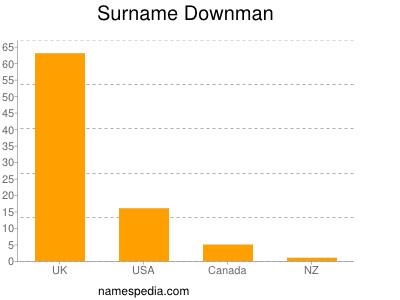 Surname Downman