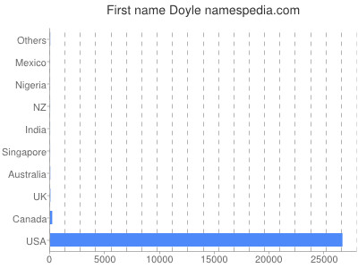 Given name Doyle