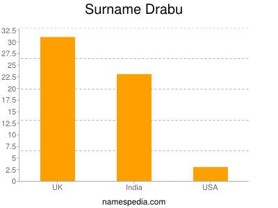 Surname Drabu