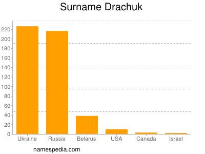 Surname Drachuk