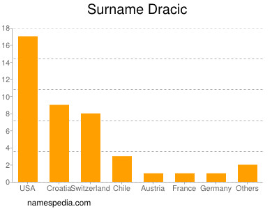Surname Dracic