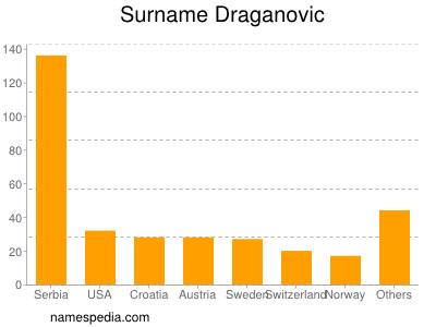 Surname Draganovic