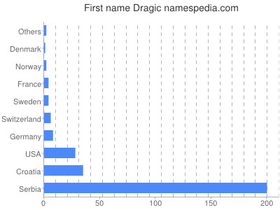 Given name Dragic