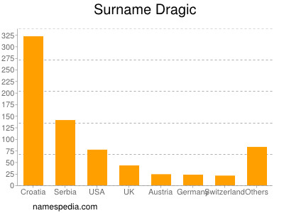 Surname Dragic