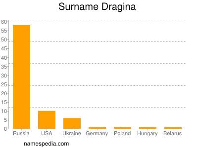 Surname Dragina
