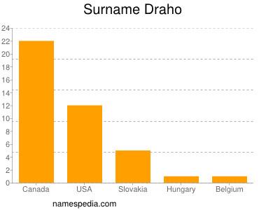 Surname Draho