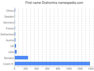 Given name Drahomira