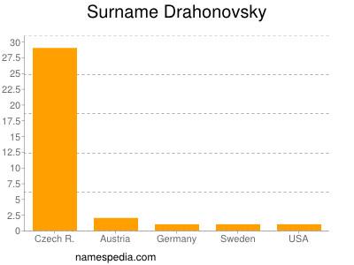Surname Drahonovsky