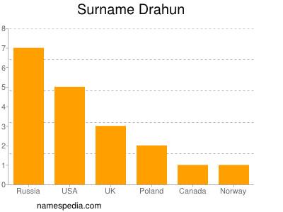 Surname Drahun