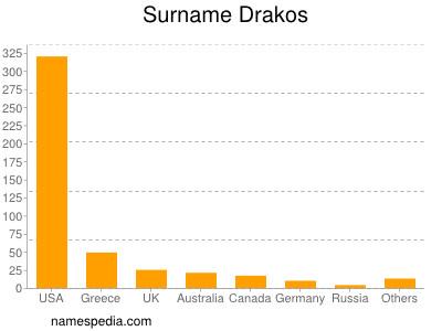 Surname Drakos