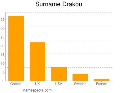 Surname Drakou