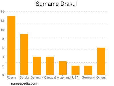 Surname Drakul