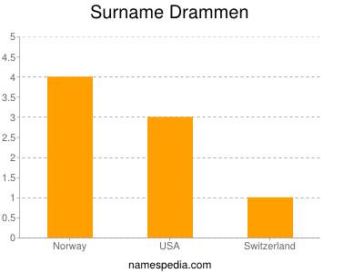 Surname Drammen