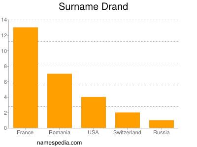 Surname Drand