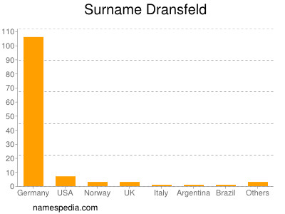 Surname Dransfeld